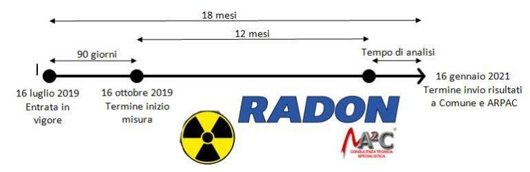 Monitoraggio Gas Radon - Cea S.r.l. - Chemical Engineering ...